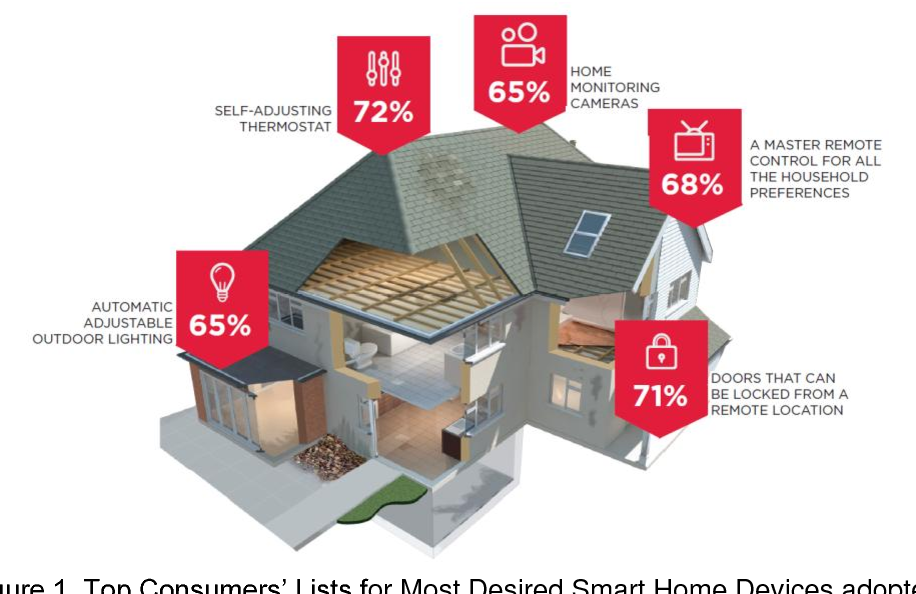PDF] Prototype Design of Smart Home System using Internet of Things