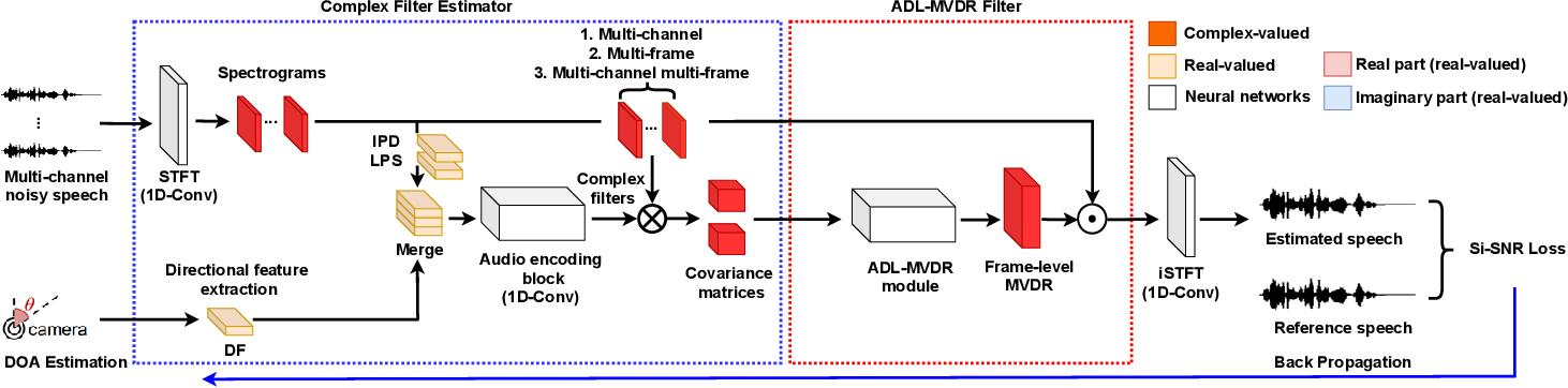 Figure 1 for Multi-channel Multi-frame ADL-MVDR for Target Speech Separation