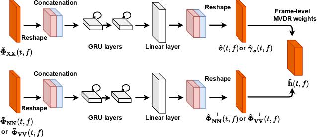 Figure 2 for Multi-channel Multi-frame ADL-MVDR for Target Speech Separation