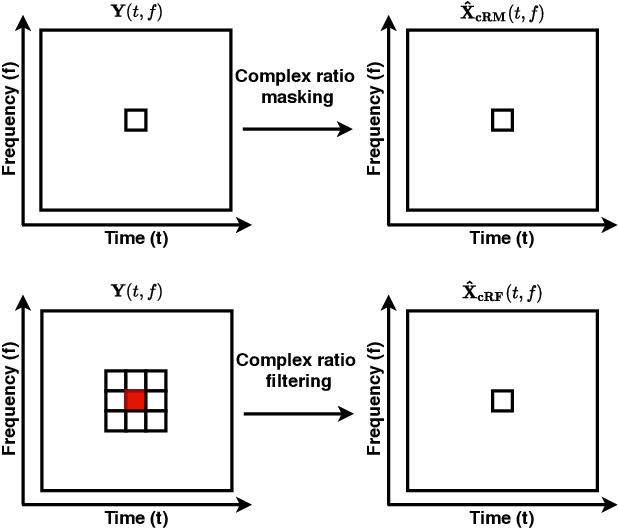 Figure 3 for Multi-channel Multi-frame ADL-MVDR for Target Speech Separation