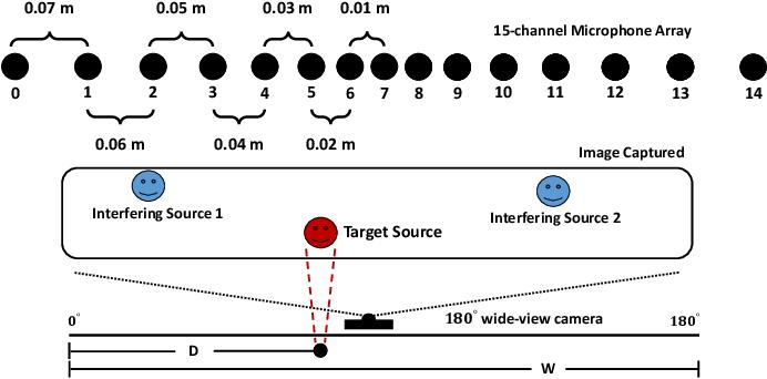 Figure 4 for Multi-channel Multi-frame ADL-MVDR for Target Speech Separation