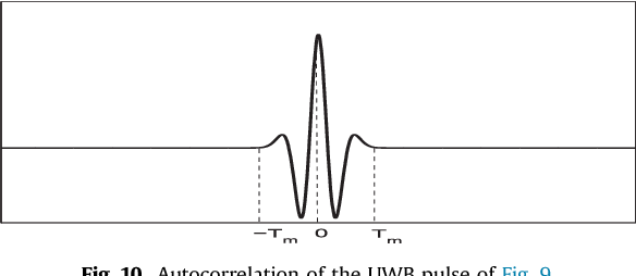 Fig. 10. Autocorrelation of the UWB pulse of Fig. 9.