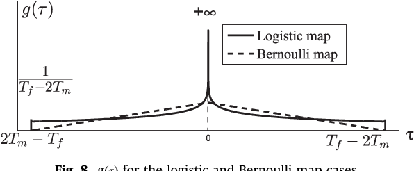 Fig. 8. gðτÞ for the logistic and Bernoulli map cases.
