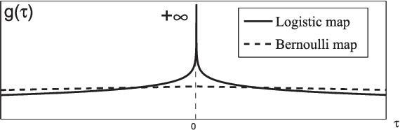 Fig. 11. Zoom of gðτÞ around 0.