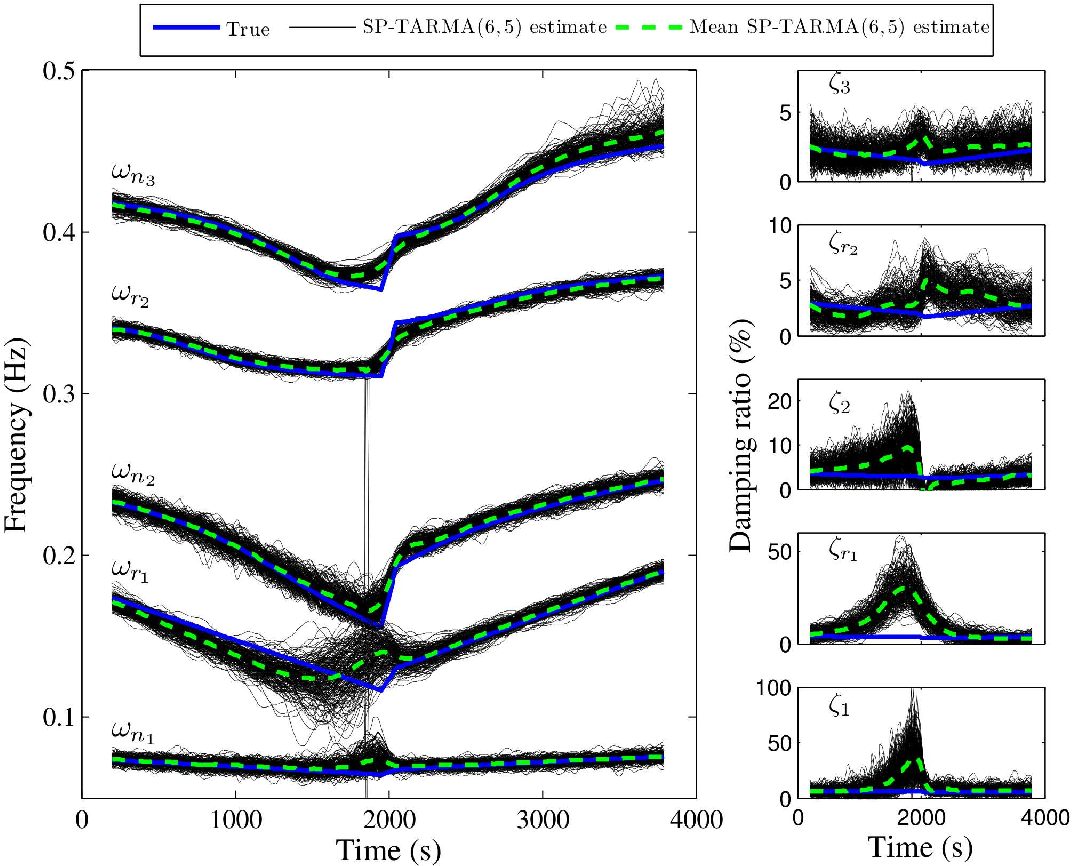 Figure 34 from Non-stationary random vibration modelling and