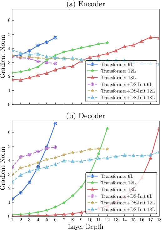 Figure 1 for Improving Deep Transformer with Depth-Scaled Initialization and Merged Attention