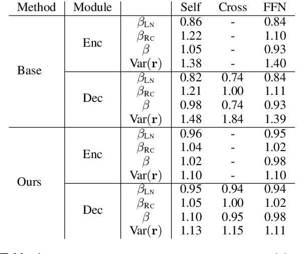 Figure 2 for Improving Deep Transformer with Depth-Scaled Initialization and Merged Attention
