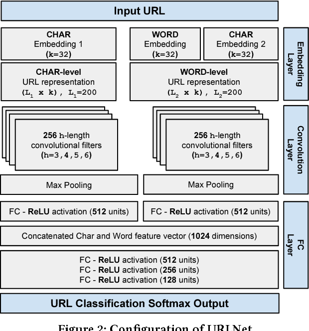 Figure 3 for URLNet: Learning a URL Representation with Deep Learning for Malicious URL Detection