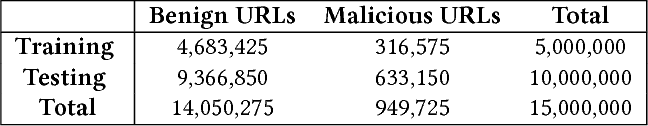 Figure 2 for URLNet: Learning a URL Representation with Deep Learning for Malicious URL Detection