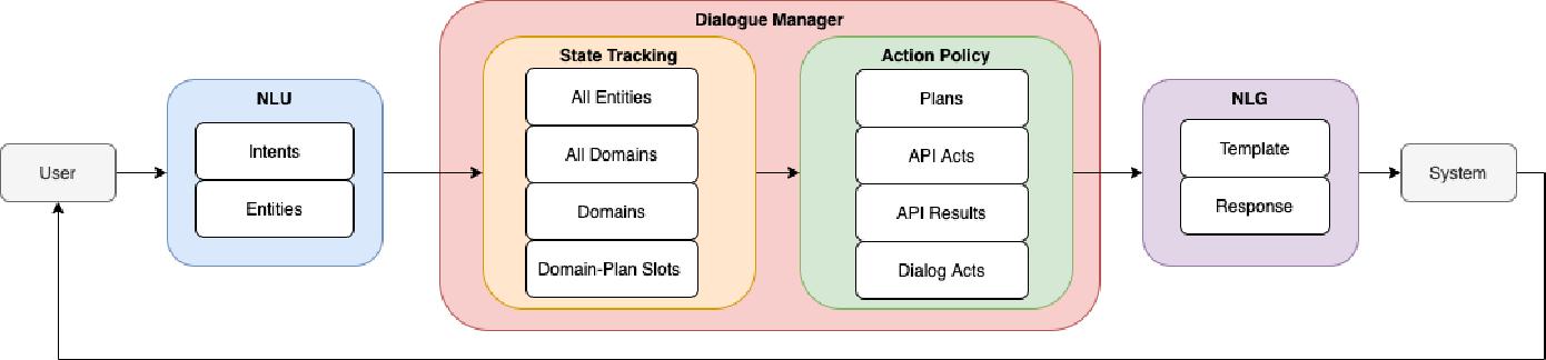 Figure 1 for DLGNet-Task: An End-to-end Neural Network Framework for Modeling Multi-turn Multi-domain Task-Oriented Dialogue