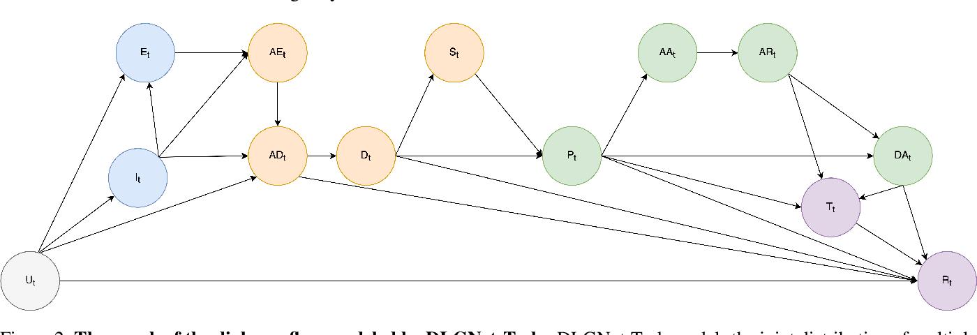 Figure 3 for DLGNet-Task: An End-to-end Neural Network Framework for Modeling Multi-turn Multi-domain Task-Oriented Dialogue