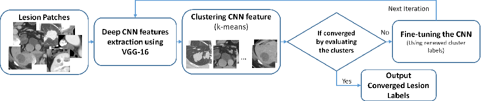 Figure 3 for DeepLesion: Automated Deep Mining, Categorization and Detection of Significant Radiology Image Findings using Large-Scale Clinical Lesion Annotations