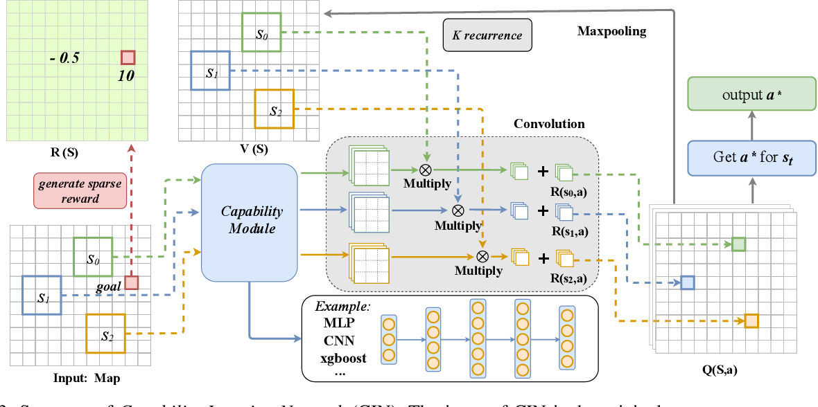 Figure 3 for Capability Iteration Network for Robot Path Planning