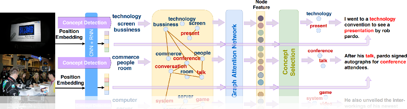 Figure 3 for Commonsense Knowledge Aware Concept Selection For Diverse and Informative Visual Storytelling