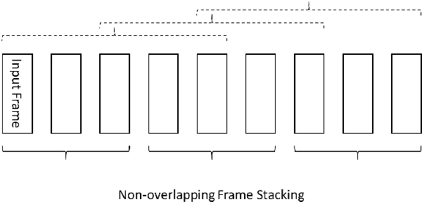 Figure 1 for Frame Stacking and Retaining for Recurrent Neural Network Acoustic Model