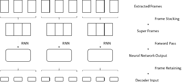 Figure 4 for Frame Stacking and Retaining for Recurrent Neural Network Acoustic Model