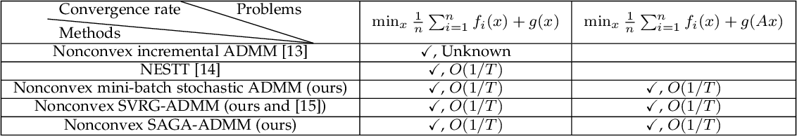 Figure 1 for Mini-Batch Stochastic ADMMs for Nonconvex Nonsmooth Optimization
