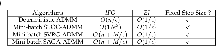 Figure 3 for Mini-Batch Stochastic ADMMs for Nonconvex Nonsmooth Optimization