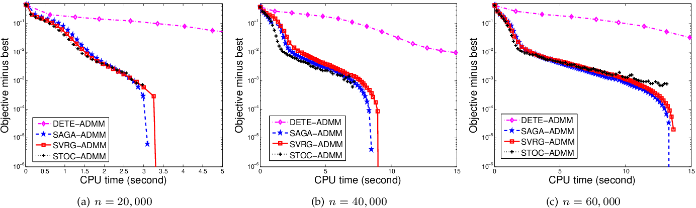 Figure 2 for Mini-Batch Stochastic ADMMs for Nonconvex Nonsmooth Optimization