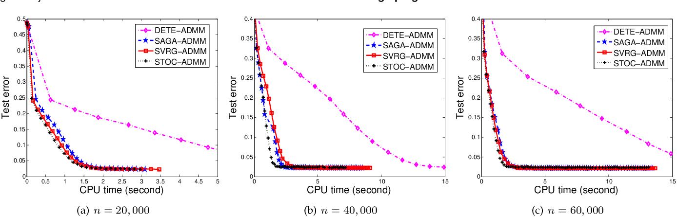 Figure 4 for Mini-Batch Stochastic ADMMs for Nonconvex Nonsmooth Optimization