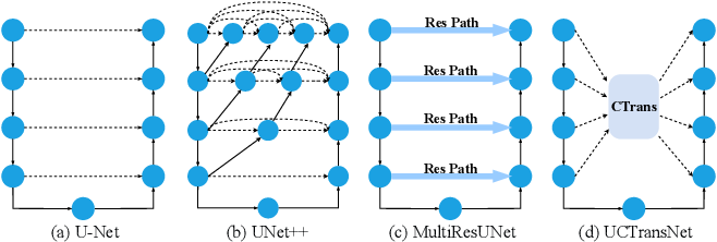 Figure 1 for UCTransNet: Rethinking the Skip Connections in U-Net from a Channel-wise Perspective with Transformer