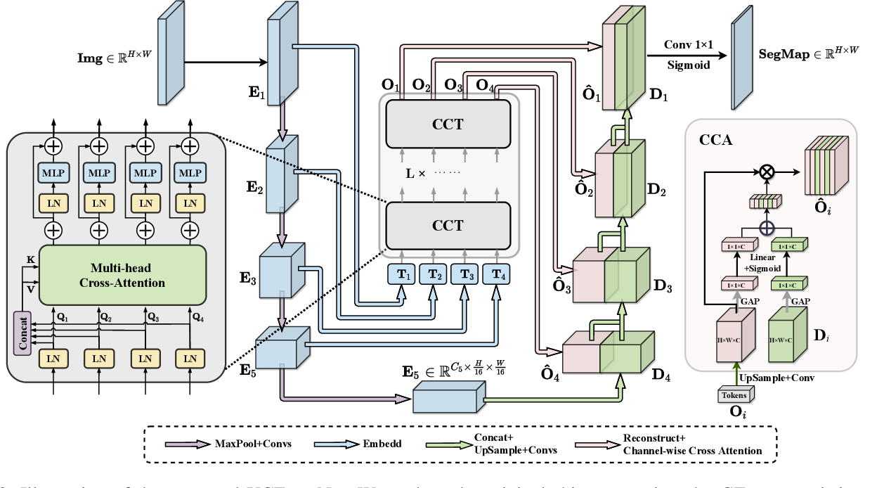 Figure 3 for UCTransNet: Rethinking the Skip Connections in U-Net from a Channel-wise Perspective with Transformer