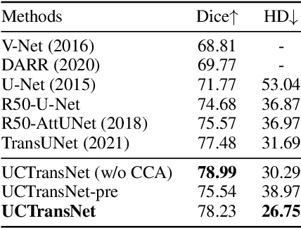 Figure 4 for UCTransNet: Rethinking the Skip Connections in U-Net from a Channel-wise Perspective with Transformer