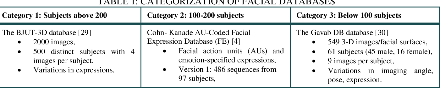 Figure 2 for A Survey of the Trends in Facial and Expression Recognition Databases and Methods