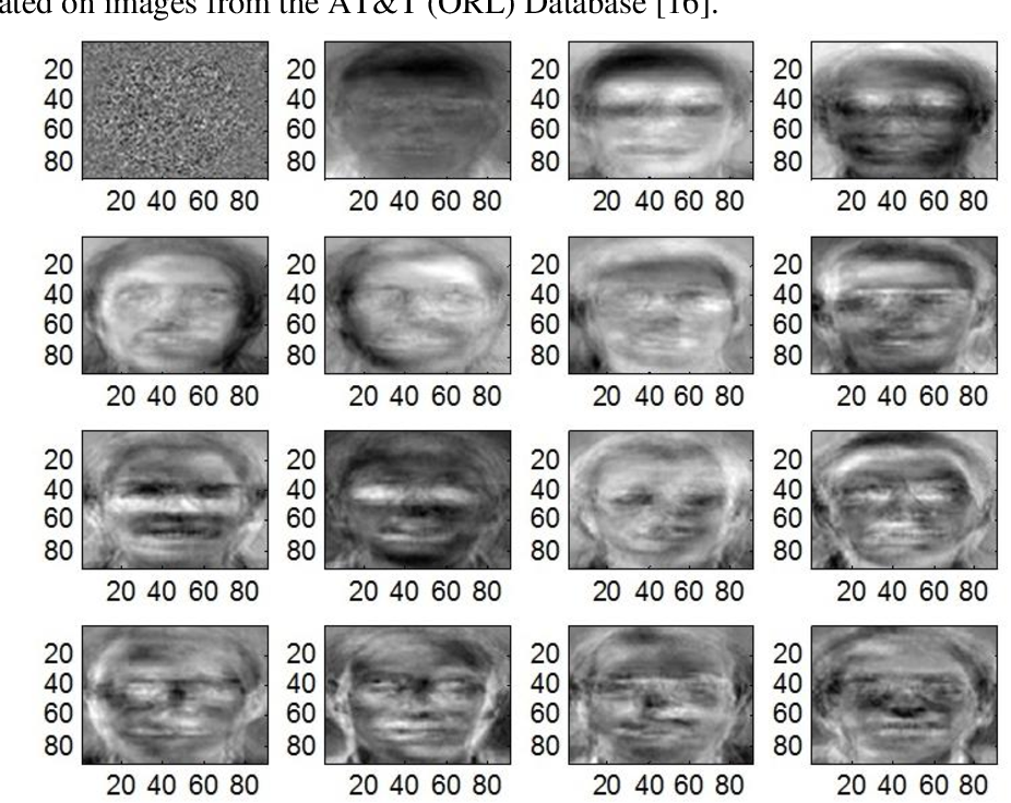 Figure 3 for A Survey of the Trends in Facial and Expression Recognition Databases and Methods