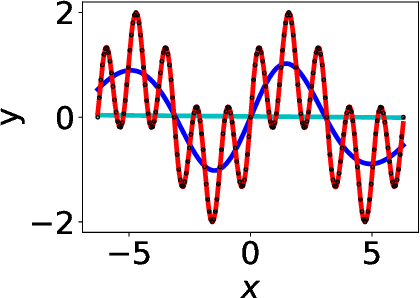 Figure 1 for Linear Frequency Principle Model to Understand the Absence of Overfitting in Neural Networks