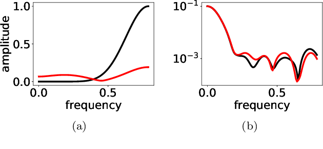 Figure 2 for Linear Frequency Principle Model to Understand the Absence of Overfitting in Neural Networks