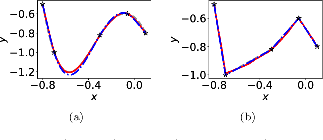 Figure 3 for Linear Frequency Principle Model to Understand the Absence of Overfitting in Neural Networks