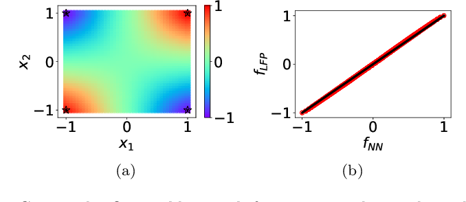 Figure 4 for Linear Frequency Principle Model to Understand the Absence of Overfitting in Neural Networks