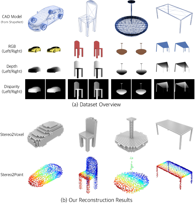 Figure 1 for Toward 3D Object Reconstruction from Stereo Images