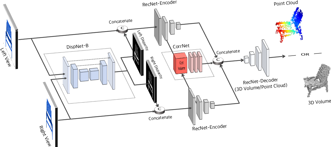 Figure 3 for Toward 3D Object Reconstruction from Stereo Images
