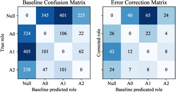 Figure 4 for Semantic Role Labeling with Iterative Structure Refinement
