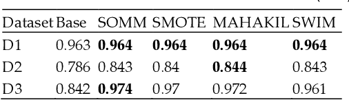 Figure 4 for Synthetic Over-sampling with the Minority and Majority classes for imbalance problems
