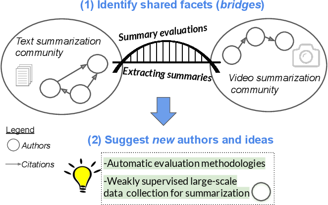 Figure 1 for Bursting Scientific Filter Bubbles: Boosting Innovation via Novel Author Discovery