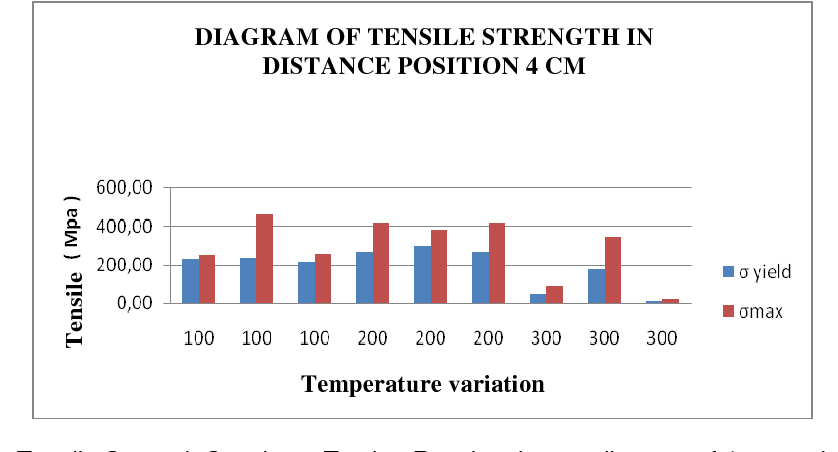 The Effects of Transient Temperature around Welds on