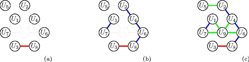 Figure 4 for Online Prediction of Dyadic Data with Heterogeneous Matrix Factorization