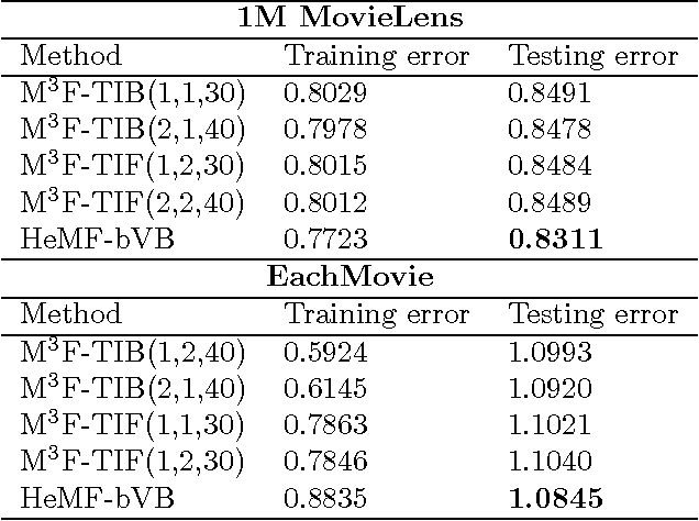 Figure 2 for Online Prediction of Dyadic Data with Heterogeneous Matrix Factorization