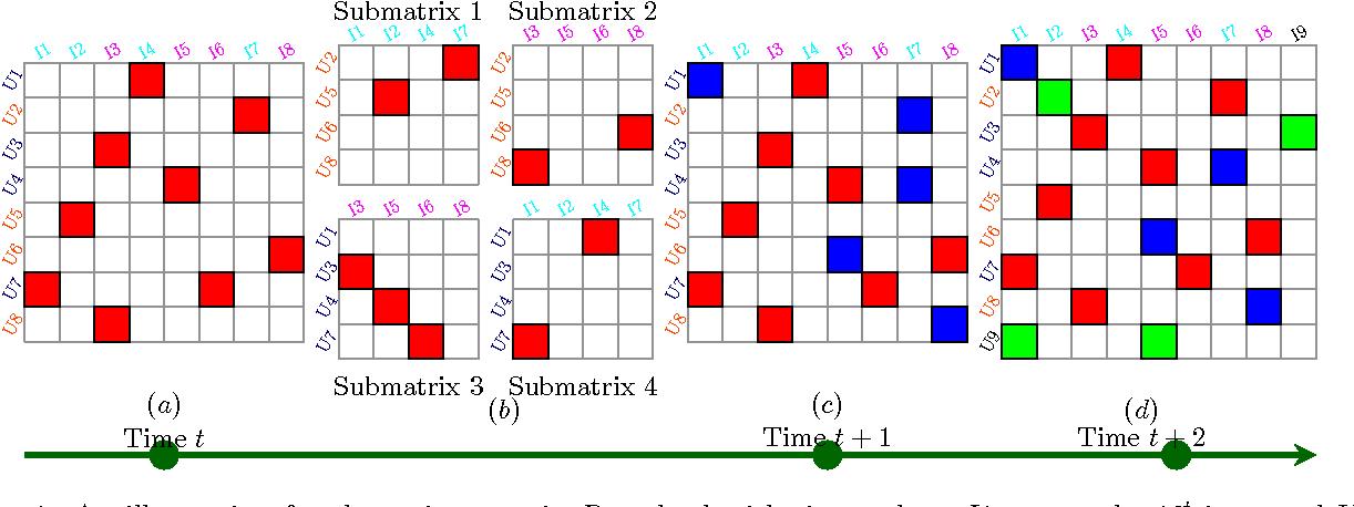 Figure 1 for Online Prediction of Dyadic Data with Heterogeneous Matrix Factorization