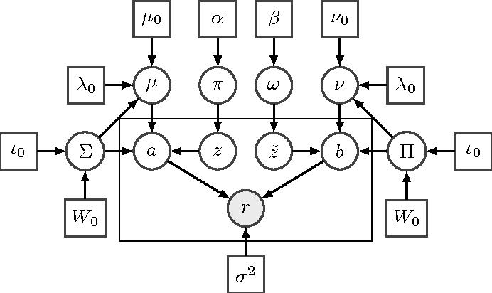 Figure 3 for Online Prediction of Dyadic Data with Heterogeneous Matrix Factorization