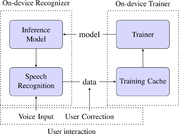 Figure 1 for Personalization of End-to-end Speech Recognition On Mobile Devices For Named Entities
