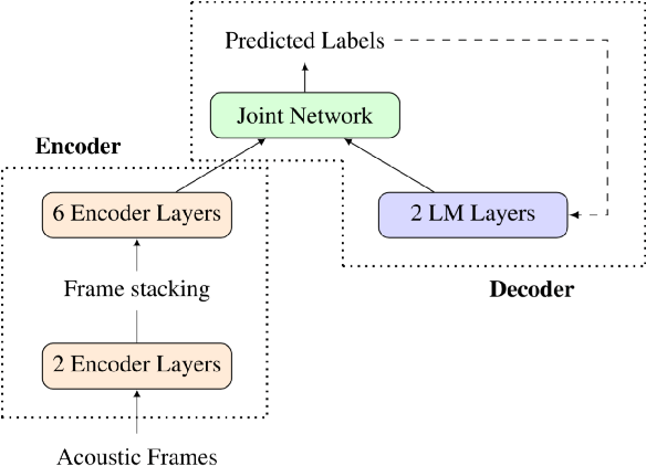 Figure 3 for Personalization of End-to-end Speech Recognition On Mobile Devices For Named Entities