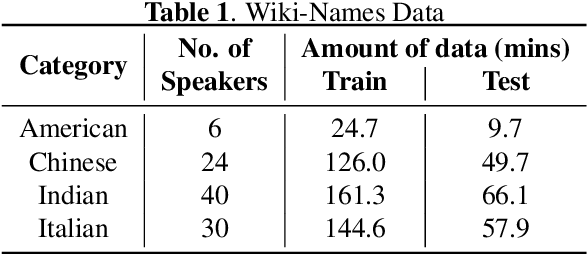 Figure 2 for Personalization of End-to-end Speech Recognition On Mobile Devices For Named Entities