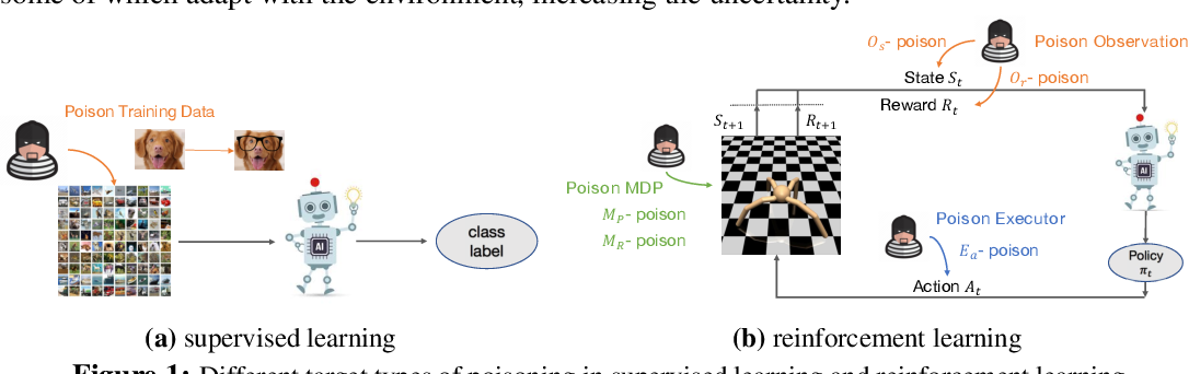 Figure 1 for Vulnerability-Aware Poisoning Mechanism for Online RL with Unknown Dynamics