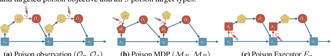 Figure 2 for Vulnerability-Aware Poisoning Mechanism for Online RL with Unknown Dynamics
