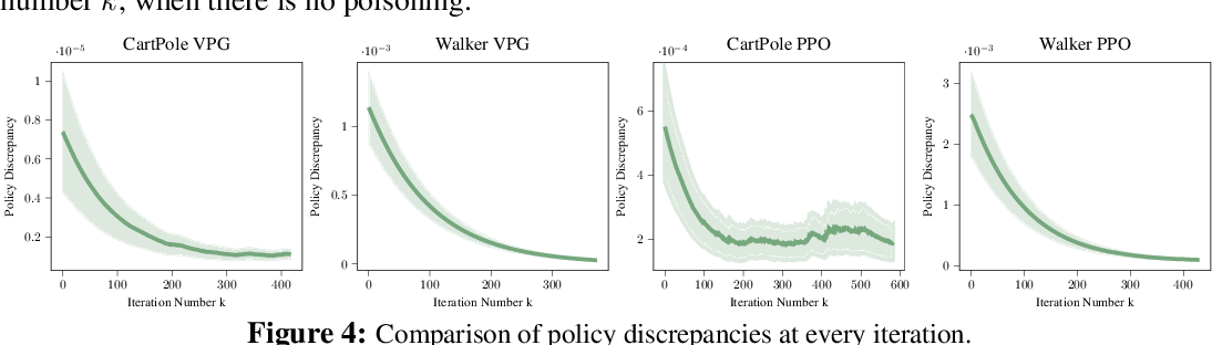 Figure 4 for Vulnerability-Aware Poisoning Mechanism for Online RL with Unknown Dynamics