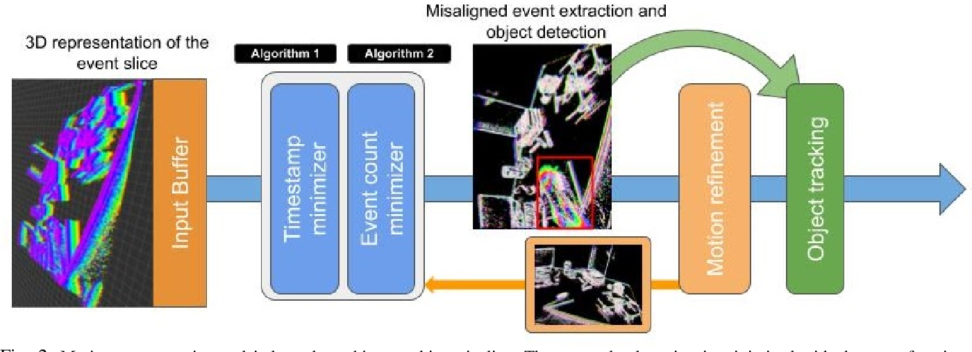 Figure 2 for Event-based Moving Object Detection and Tracking